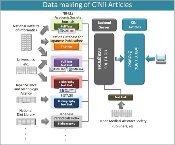 Figure : Data making of CiNii Articles