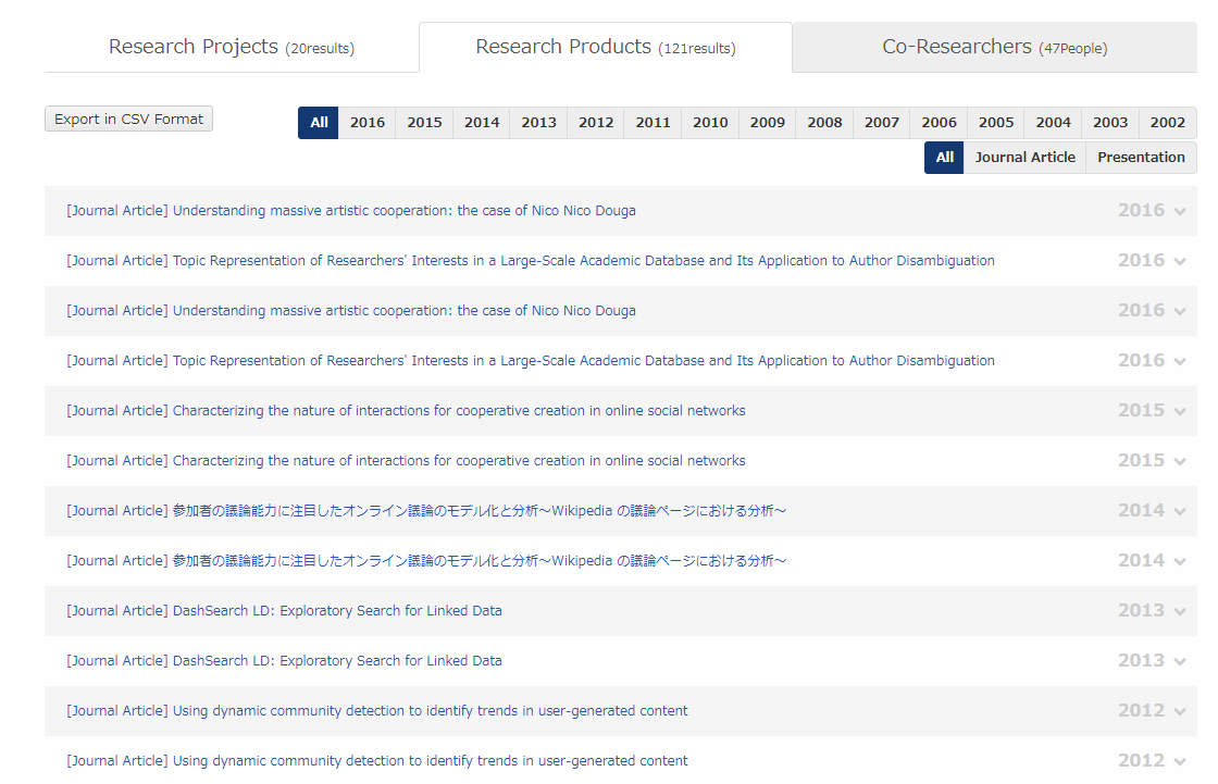 List of Research Products